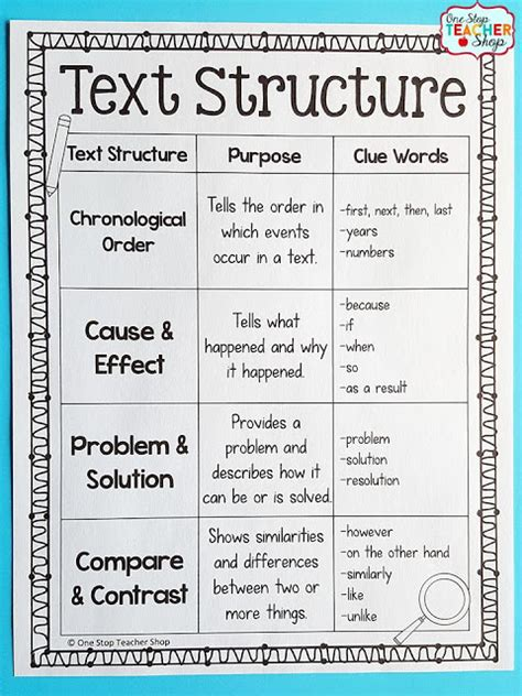 Tips For Teaching Text Structure With Nonfiction  Upper Elementary Snapshots