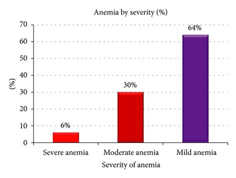 Percentage Of Anemia By Severity Among Anemic Pregnant