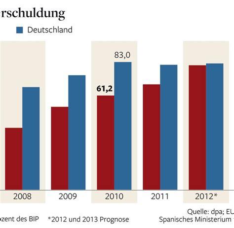 Im Vergleich by Arbeitsmarkt Spanien Arbeitslosenquote Auf Historischem