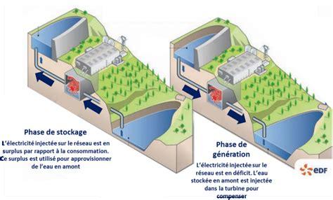 Panorama des solutions de stockage d'énergie avec ...