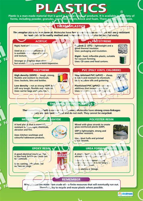 plastics design technology educational school posters
