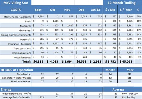 Average Cost Of Boat Maintenance by Mv Vikingstar How Did This Happen Cost To Cruise Jan 2013