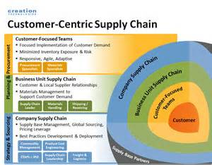 supply chain design design for supply chain creation technologies lp
