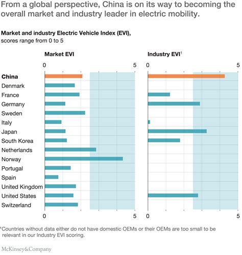 Electric Vehicle Market by Dynamics In The Global Electric Vehicle Market The