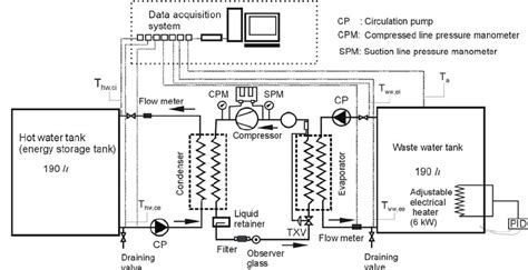 Powerpoint Hvac Wiring Diagram by Schematic Diagram Of Experimental Rig Of The Heat