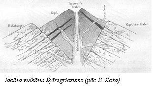 Vulkāni, to klasifikācijas un izvietojums