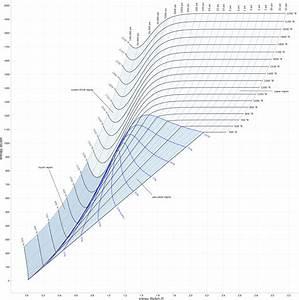 Butane Mollier Diagram