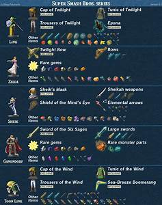 Want To Know What Each Amiibo Gives You In Zelda Breath Of