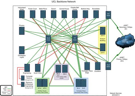 ucl network topology information services division ucl s global