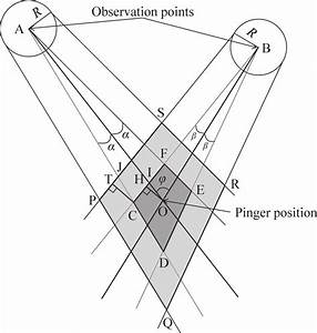 Error Diagram  Each Azimuth Line From The Observation