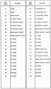 95 Cadillac Deville Diagnostic Codes