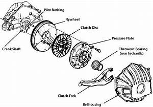 Clutch System Basics And Operation