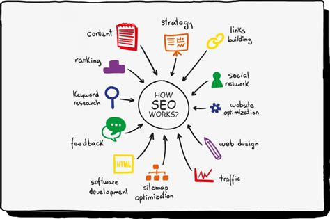 What Seo How Works The Use Its Types