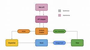 Rxflux Android Architecture  U2013 The Startup  U2013 Medium