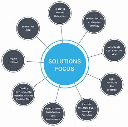 Solutions Focus Case Diagram Solution Business Fulcrum