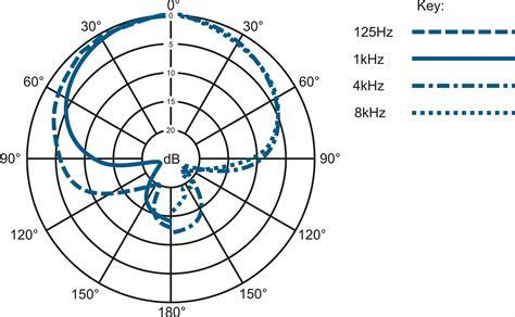 bordeaux convention bureau matériel beyerdynamic m88tg novelty leader de la