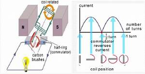 Working Principle Of Dc Generator