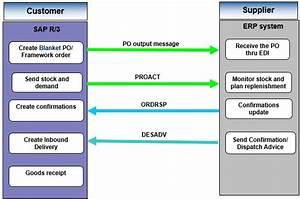 Vendor Managed Consignment Process