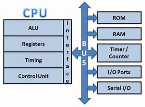 Difference Between Microprocessor  U0026 Microcontroller