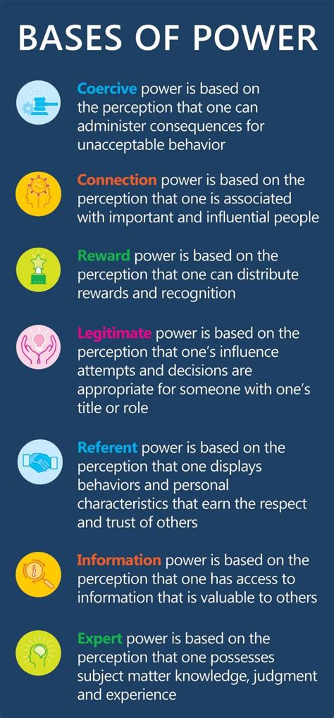influence  leadership development bases  power