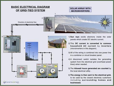 How Solar Panels Work Dynamic Tech