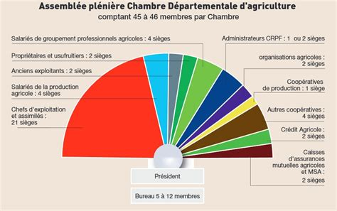 chambres d agriculture recrutement chambre agriculture recrutement nouveaux modèles de maison