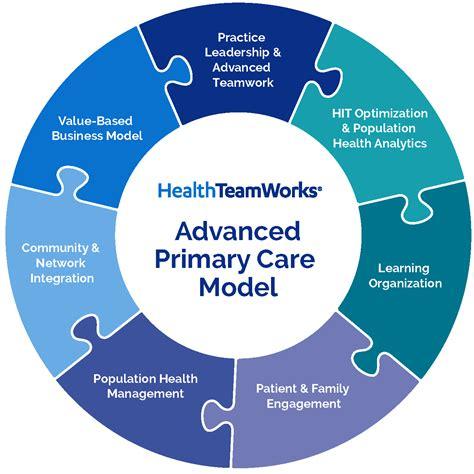practice transformation healthteamworks