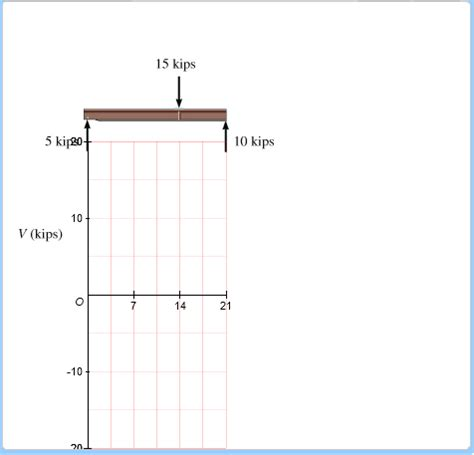Solved Part Draw The Shear Diagram Dia