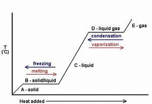 Heating Curve Diagram  U2013 Introductory Chemistry  U2013 1st