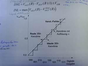 Auflösung Berechnen Formel : digital analog umsetzer mit gewichteten widerst nden ~ Themetempest.com Abrechnung