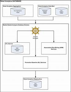 Market Basket Analysis Overview