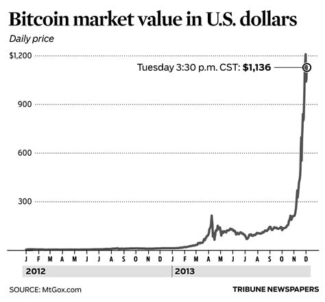 bitcoin worth today  dollars october