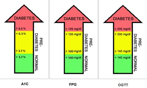 ac result   equivalent blood sugar diabetes