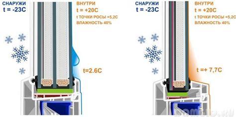Однокамерный стеклопакет на какую температуру рассчитан. Однокамерный или двухкамерный стеклопакет что выбрать?