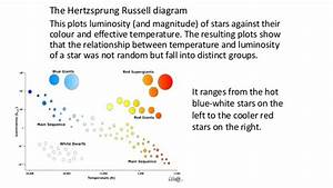 34 A Hertzsprung Russell Diagram Is Used To Show The