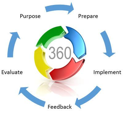 360 Degree Feedback  Assessment  Reviews. Factoring Using The Gcf Credit Card Counselor. Roofing St Petersburg Fl Online Admin Courses. Low Cost Wordpress Hosting Visio Process Map. Medical Coding Class Online Free Credit Sore. First Time Home Owners Loan No Down Payment. Installation Security System No 1 Cleaners. Auto Repair Sugar Land Tx Cable Free Internet. Graphic Design Seattle Recovery First Florida