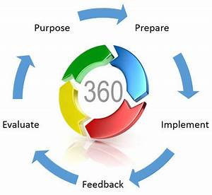 360 degree review template - 360 degree feedback assessment reviews