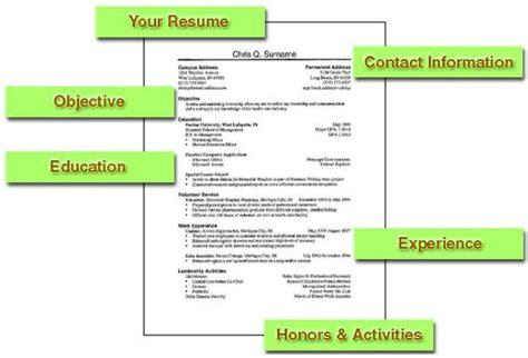 write  resume   write  resume properly