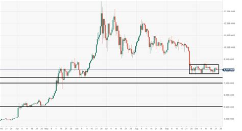 To receive alerts, please allow web browser notification permission. Bitcoin price analysis: BTC/USD one barrier breach away from $5000 return | Forex Crunch