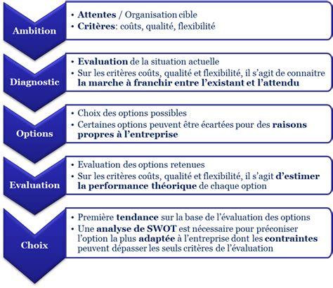 organisation cabinet expertise comptable 28 images tecnica organisation du cabinet d