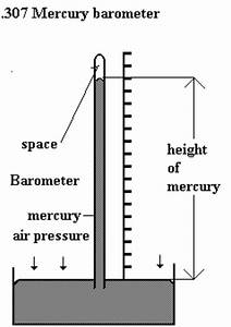 Draw The Diagram Of A Mercury Barometer