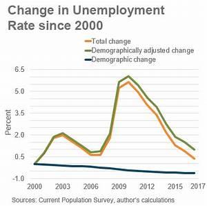 macroblog - Federal Reserve Bank of Atlanta