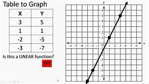 Functions  Tables And Graphs