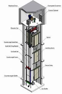 Basic Elevator Components