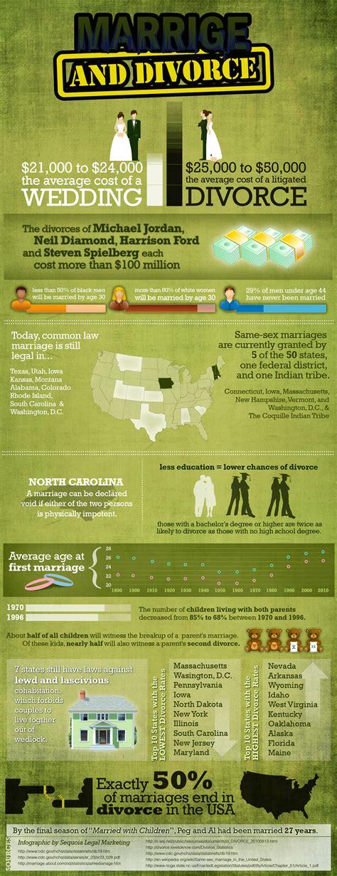 top 10 divorce infographics infographics graphs net
