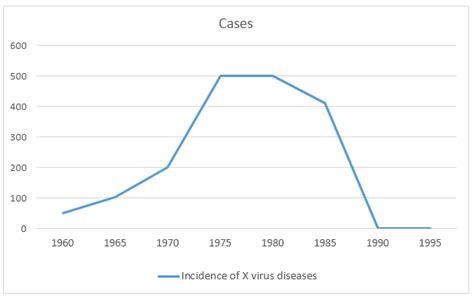 Cases Of Diseases Caused By X Virus In Australia Time Schedule Planning Excel Building Template Am Pm Format Membuat Dan Kurva S Warner Appointment In Cara Dengan 2007 Management Plan Project