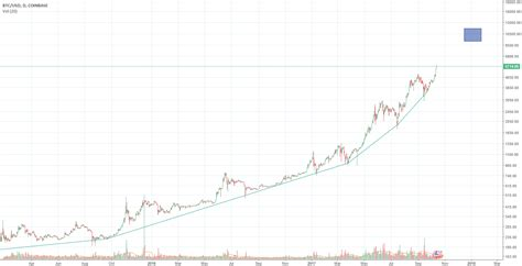 View dividend history, insider trades and asx analyst consensus. Bitcoin 10k by early 2018 for COINBASE:BTCUSD by mclements941 — TradingView