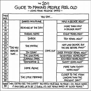 Xkcd  Movie Ages