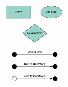 A Guide To The Entity Relationship Diagram  Erd