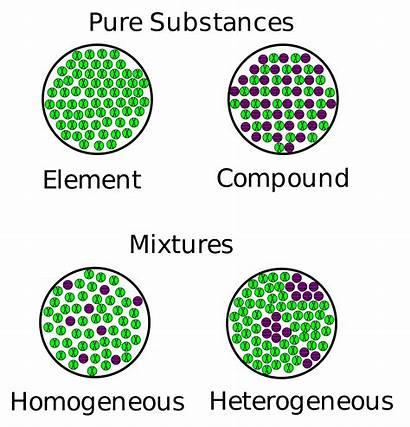 Homogeneous Heterogeneous Between Mixture Mixtures Pure Substances